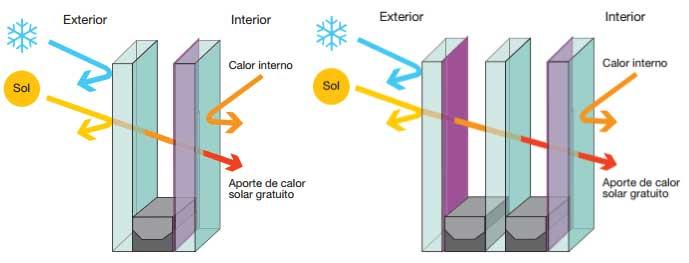 Nivel de eficiencia energética del llamado vidrio bajo emisivo